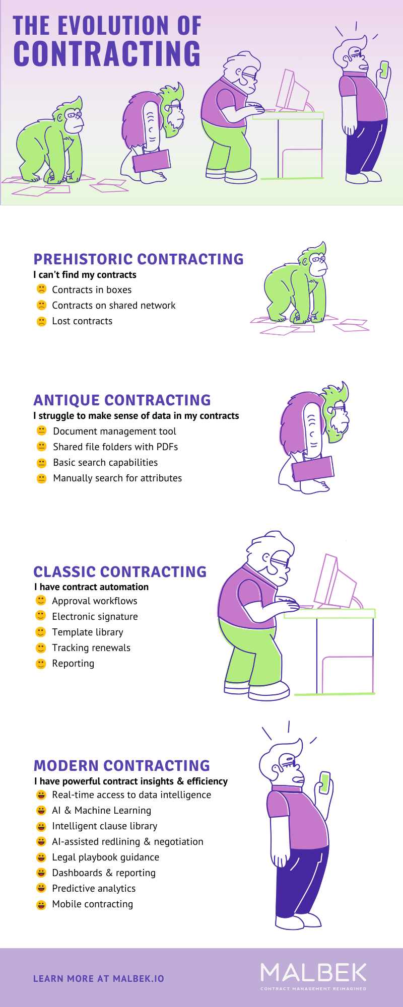 Evolution of Contracting
